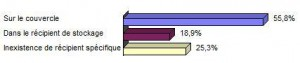 Figure 10 - Emplacement du récipient de prélèvement de l'eau