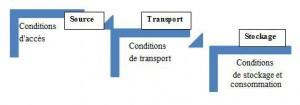 Figure 2 - Étapes de la chaîne d'approvisionnement en eau