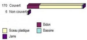 Figure 7 - État de couverture des types de récipients de stockage