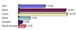 Figure 8 - Durée de  conservation de l'eau de robinet  dans les ménages