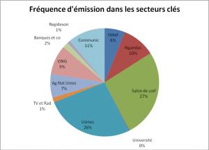 Graphique 3 - Emissions de GES(CO2) par secteurs clé  de la ville de Bukavu issues du pétrole par jour